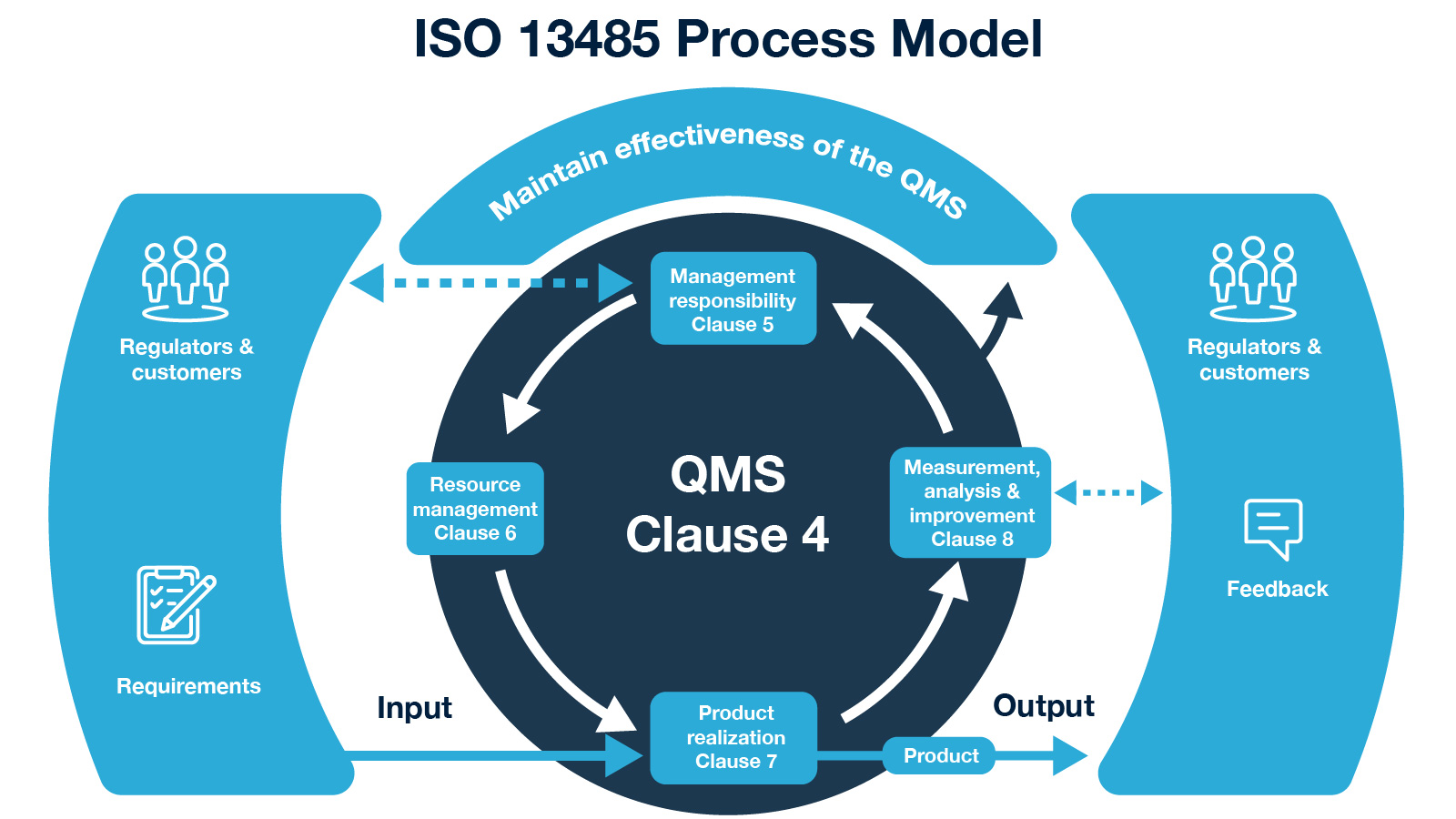 Iso 13485 Vs Cfr Part 820