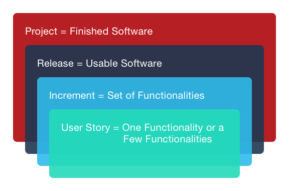 Fig 1: Layers of Development in Agile Methodology