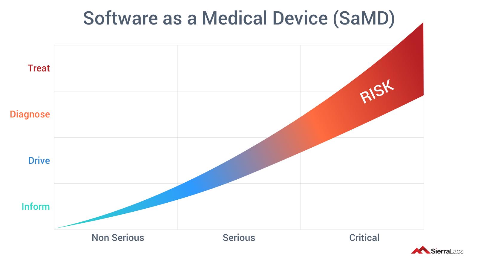 SaMD - Risk Chart-1