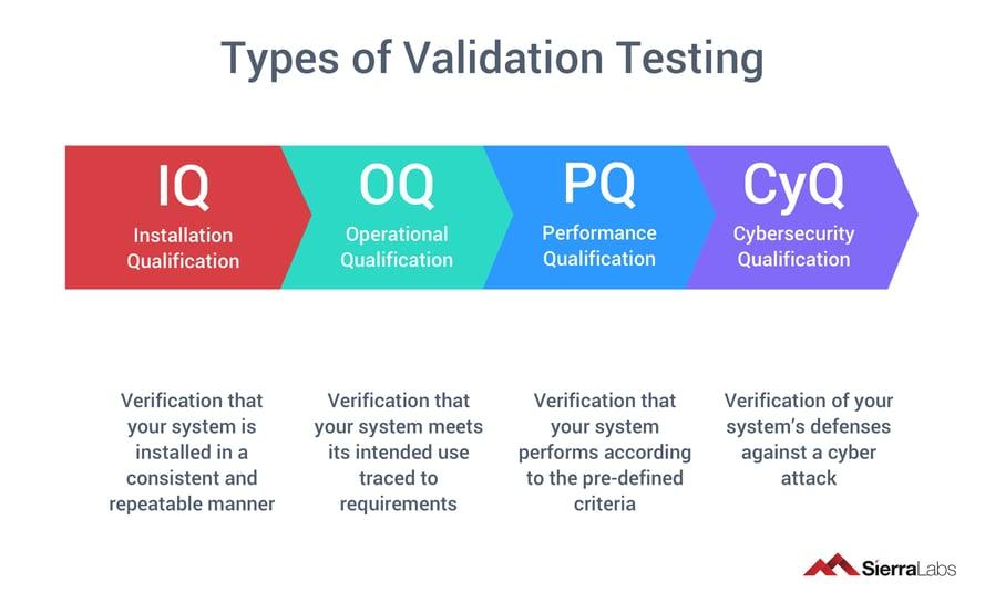 Types of Validation Testing